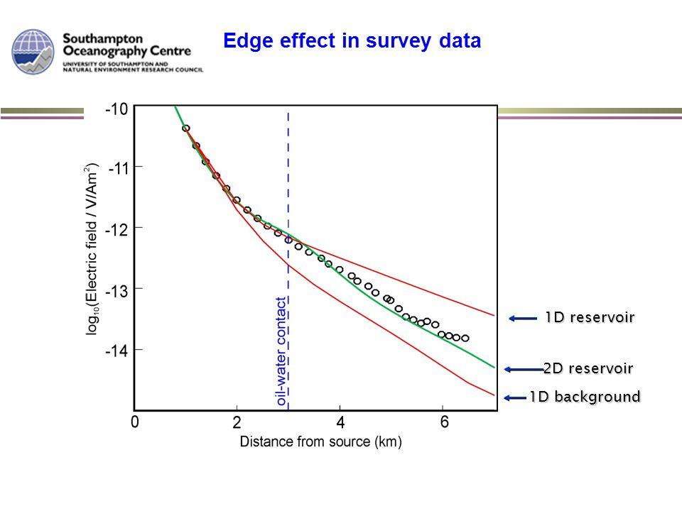 1D background 1D reservoir 2D reservoir Edge effect in survey data