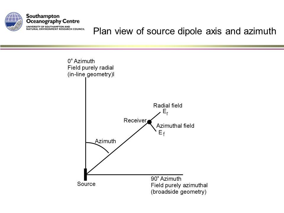 Horizontal current loops : 'PM Mode'