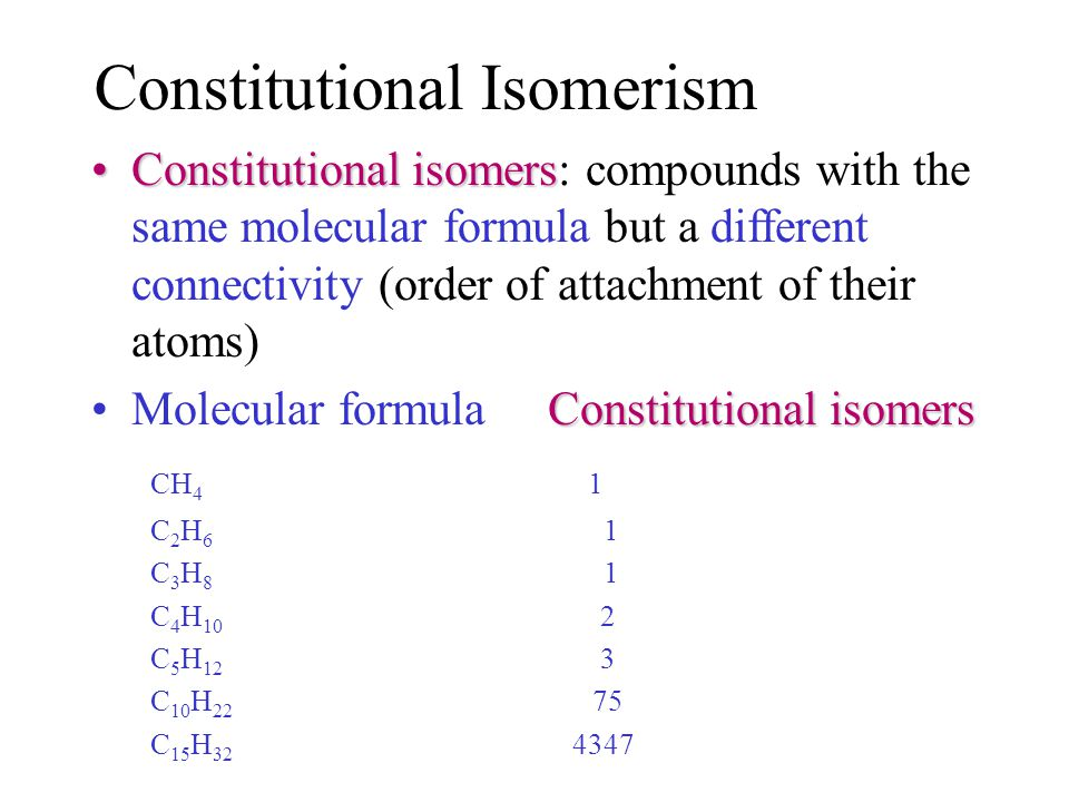 Constitutional Isomerism Constitutional isomersConstitutional isomers: compounds with the same molecular formula but a different connectivity (order of attachment of their atoms) Constitutional isomersMolecular formula Constitutional isomers CH 4 1 C 2 H 6 1 C 3 H 8 1 C 4 H 10 2 C 5 H 12 3 C 10 H 22 75 C 15 H 32 4347