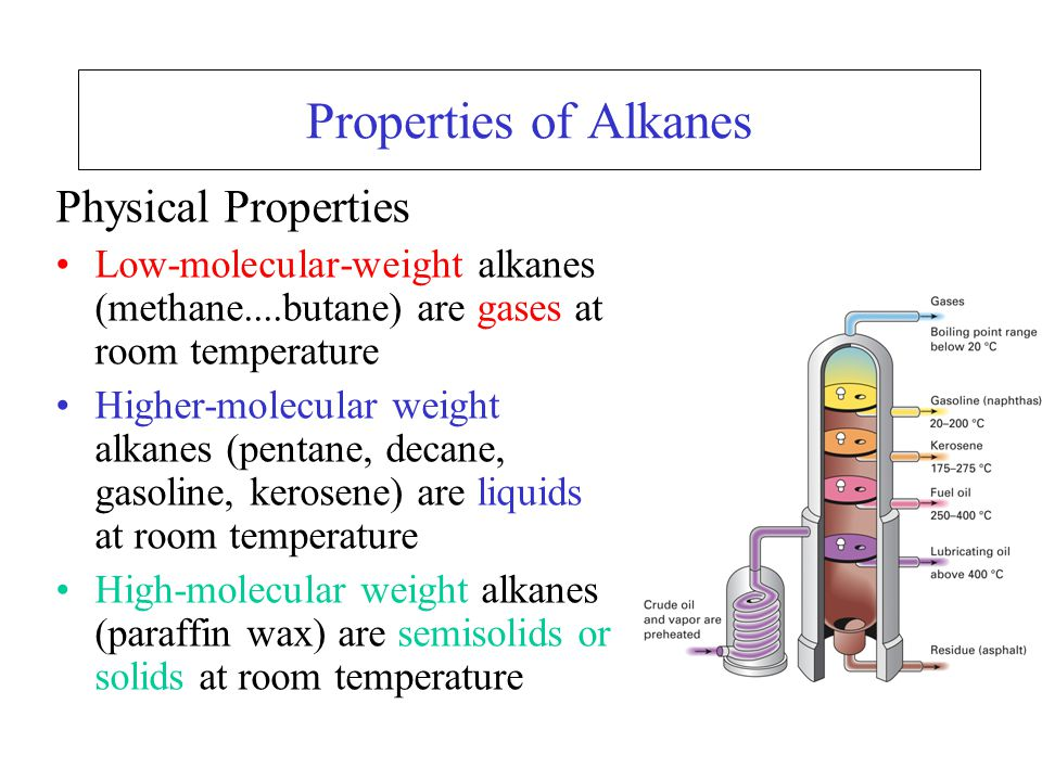 Properties of Alkanes Physical Properties Low-molecular-weight alkanes (methane....butane) are gases at room temperature Higher-molecular weight alkanes (pentane, decane, gasoline, kerosene) are liquids at room temperature High-molecular weight alkanes (paraffin wax) are semisolids or solids at room temperature