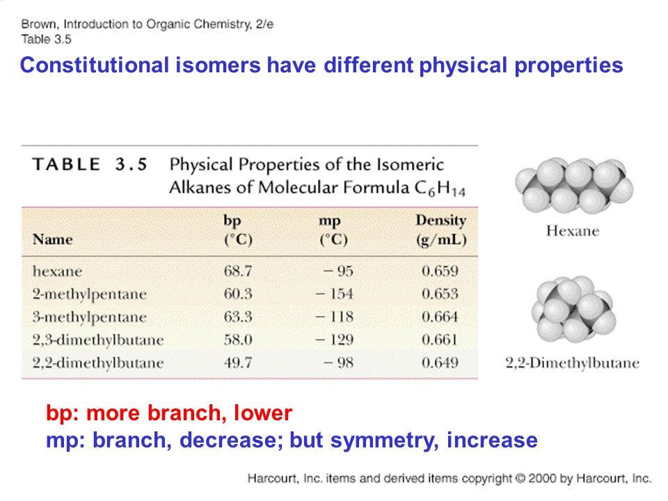 Physical properties Constitutional isomers have different physical properties bp: more branch, lower mp: branch, decrease; but symmetry, increase