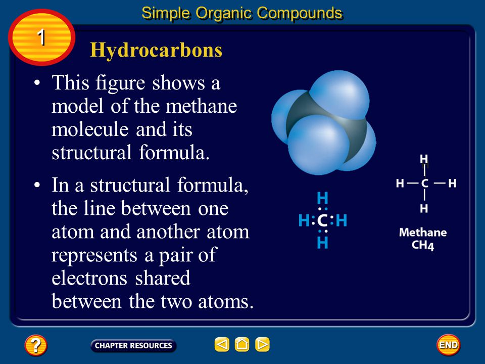 This figure shows a model of the methane molecule and its structural formula.