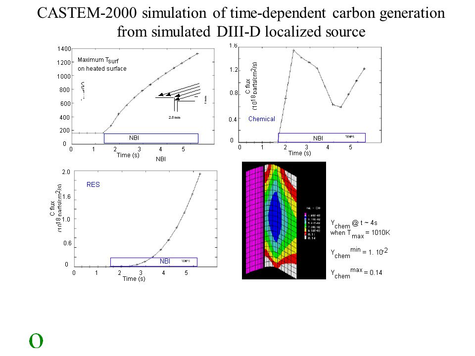 CASTEM-2000 simulation of time-dependent carbon generation from simulated DIII-D localized source