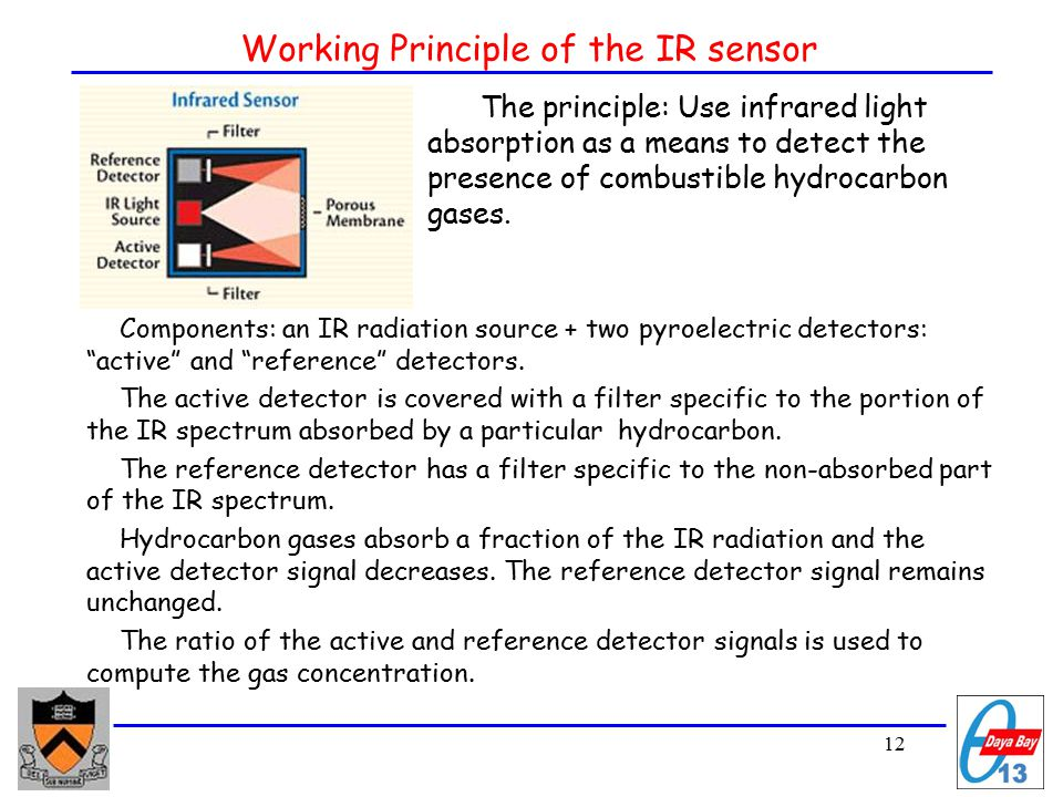 12 Working Principle of the IR sensor Components: an IR radiation source + two pyroelectric detectors: active and reference detectors.