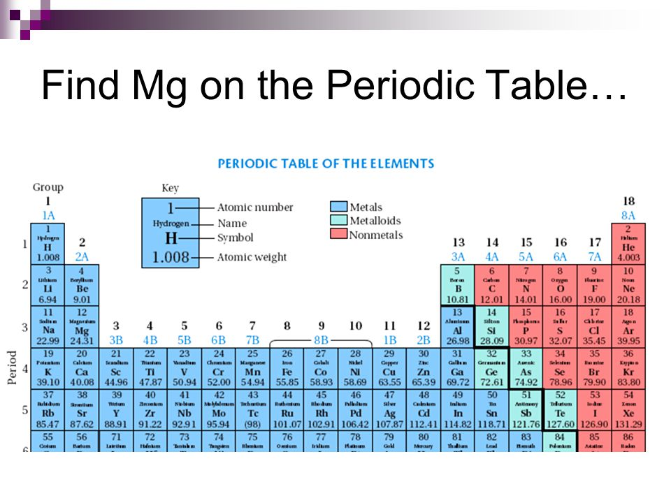 Find Mg on the Periodic Table…
