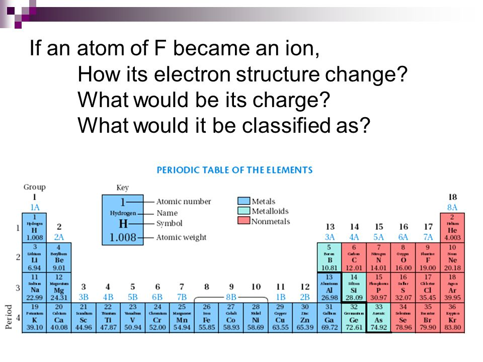If an atom of F became an ion, How its electron structure change? What would be its charge? What would it be classified as?