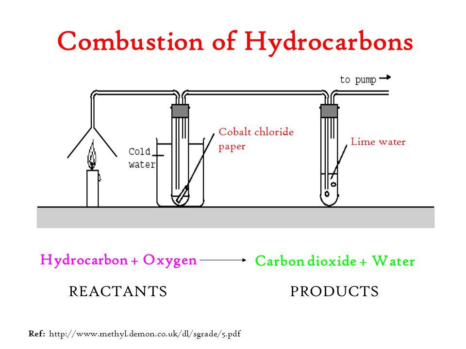 Combustion of Hydrocarbons Hydrocarbon + Oxygen Cobalt chloride paper Lime water REACTANTSPRODUCTS Ref: http://www.methyl.demon.co.uk/dl/sgrade/5.pdf