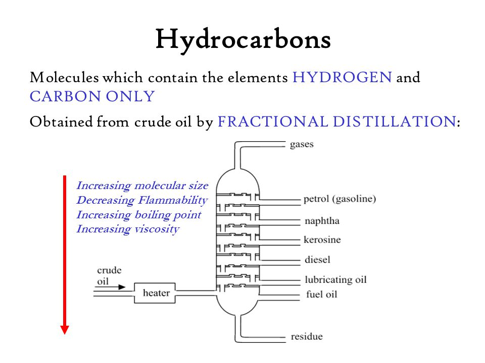 Molecules which contain the elements HYDROGEN and CARBON ONLY Increasing molecular size Decreasing Flammability Increasing boiling point Increasing vi
