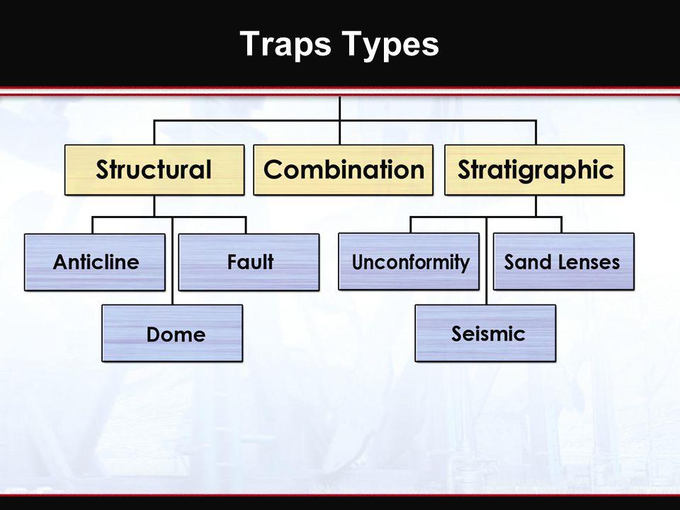 Traps Types