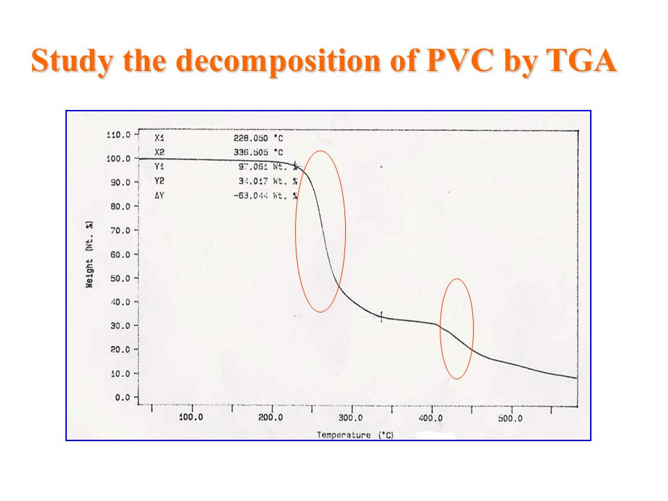 Study the decomposition of PVC by TGA