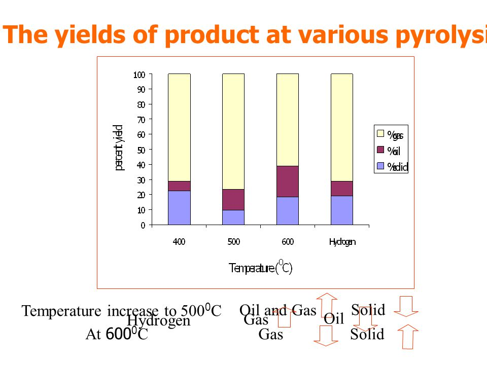 The yields of product at various pyrolysis temperature and carrier gas Oil and Gas Temperature increase to 500 0 C Solid At 600 0 CGasSolid Hydrogen Gas Oil