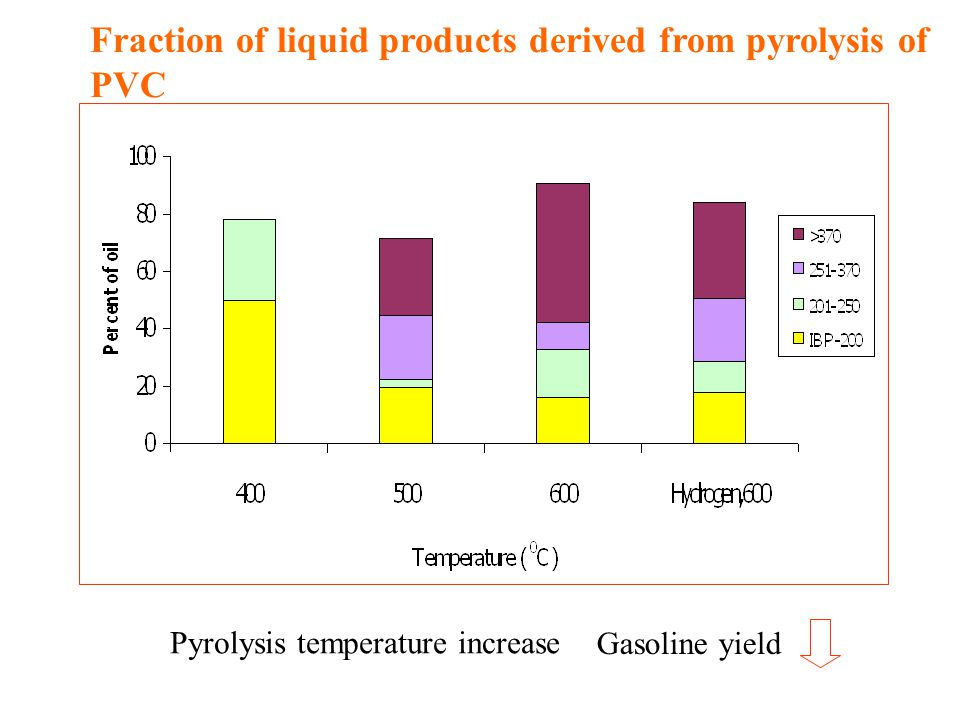 Fraction of liquid products derived from pyrolysis of PVC Pyrolysis temperature increase Gasoline yield