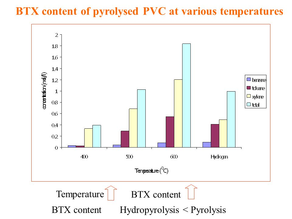BTX content of pyrolysed PVC at various temperatures Temperature BTX content Hydropyrolysis < PyrolysisBTX content