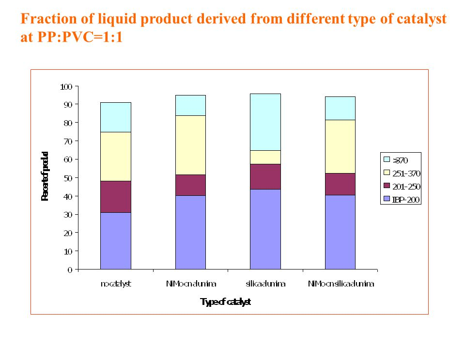 Fraction of liquid product derived from different type of catalyst at PP:PVC=1:1