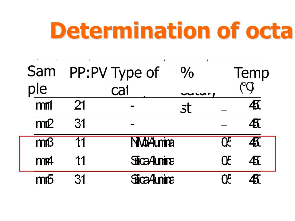 Determination of octane number Sam ple PP:PVCType of catalyst % cataly st Temp