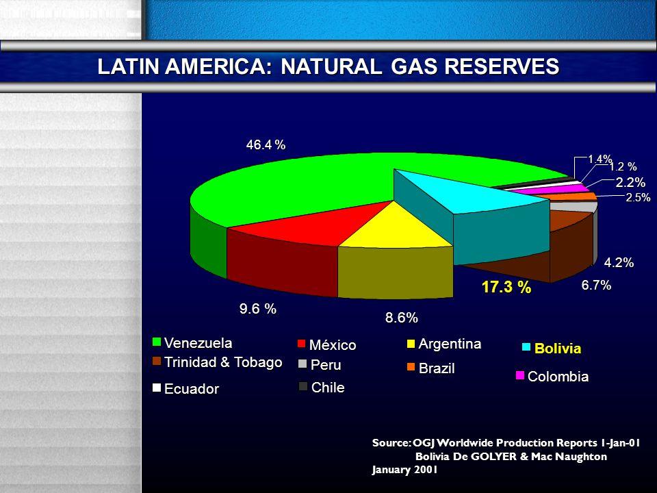 Venezuela 46.4 % Chile 1.4% Ecuador 1.2 % Colombia 2.2% Brazil 2.5% 4.2% Peru Trinidad & Tobago 6.7% Bolivia 17.3 % México 9.6 % Argentina 8.6% LATIN AMERICA: NATURAL GAS RESERVES Source: OGJ Worldwide Production Reports 1-Jan-01 Bolivia De GOLYER & Mac Naughton Bolivia De GOLYER & Mac Naughton January 2001