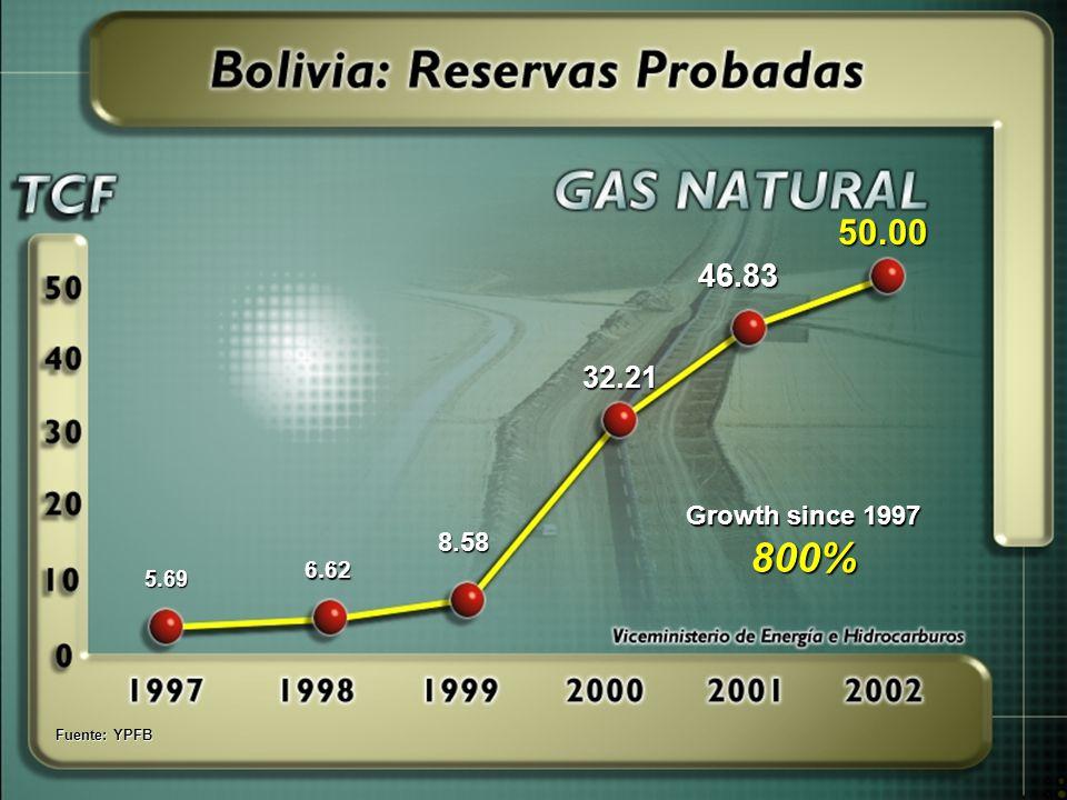 Fuente: YPFB 5.69 8.58 6.62 32.21 46.83 Growth since 1997 800% 50.00