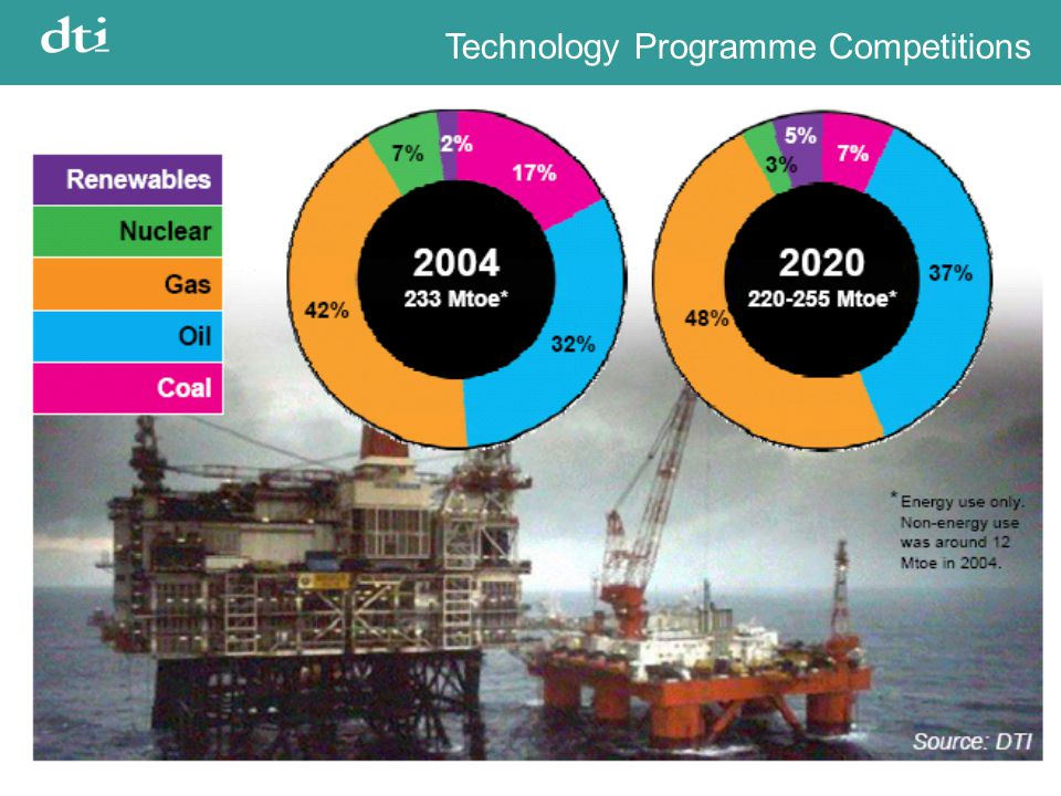 Technology Programme Competitions