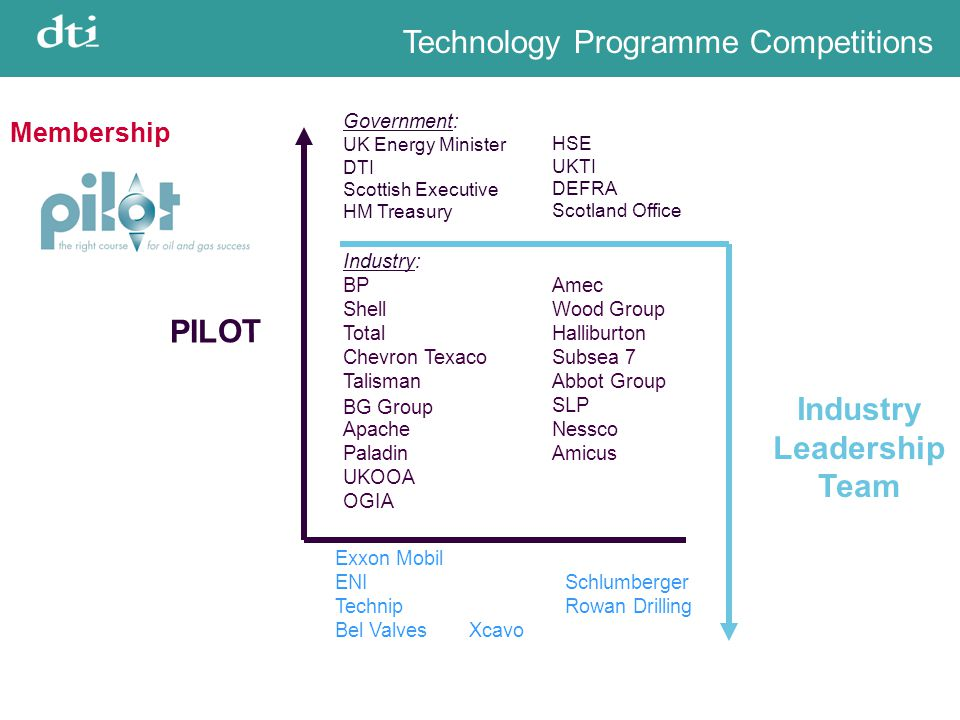 Technology Programme Competitions PILOT Government: UK Energy Minister DTI Scottish Executive HM Treasury HSE UKTI DEFRA Scotland Office Industry Lead