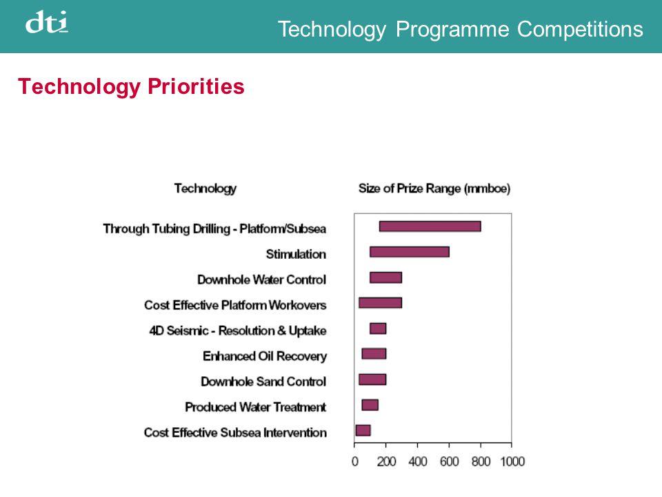 Technology Priorities