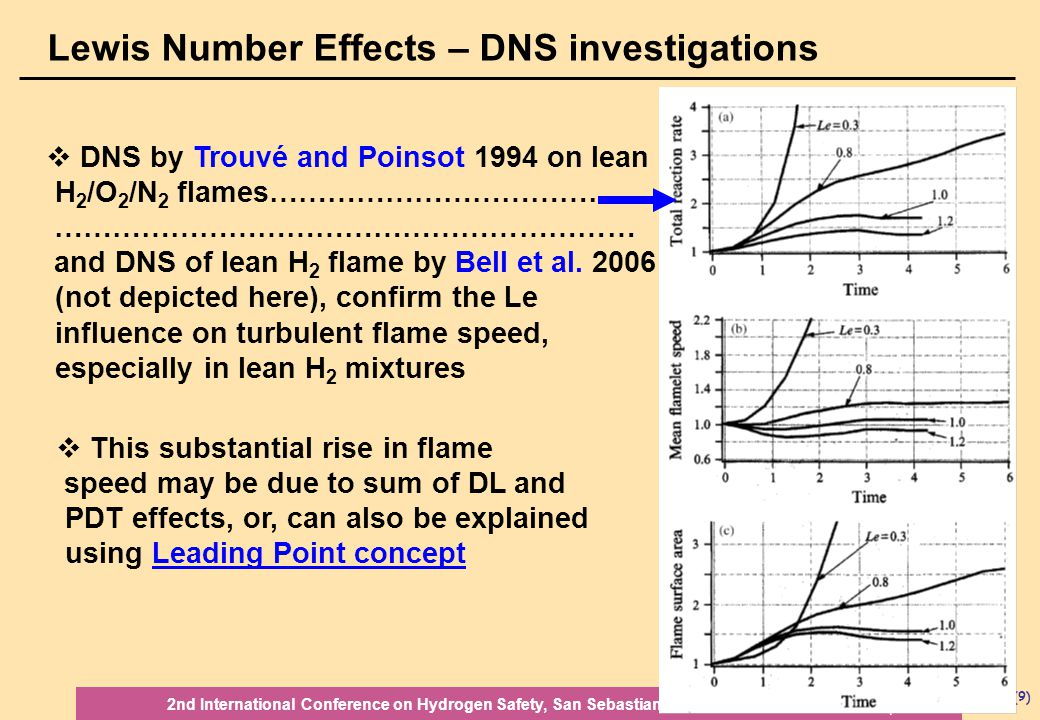 SM(9) 11-13 Sep 2007 2nd International Conference on Hydrogen Safety, San Sebastian, Spain  DNS by Trouvé and Poinsot 1994 on lean H 2 /O 2 /N 2 flames………………………………..