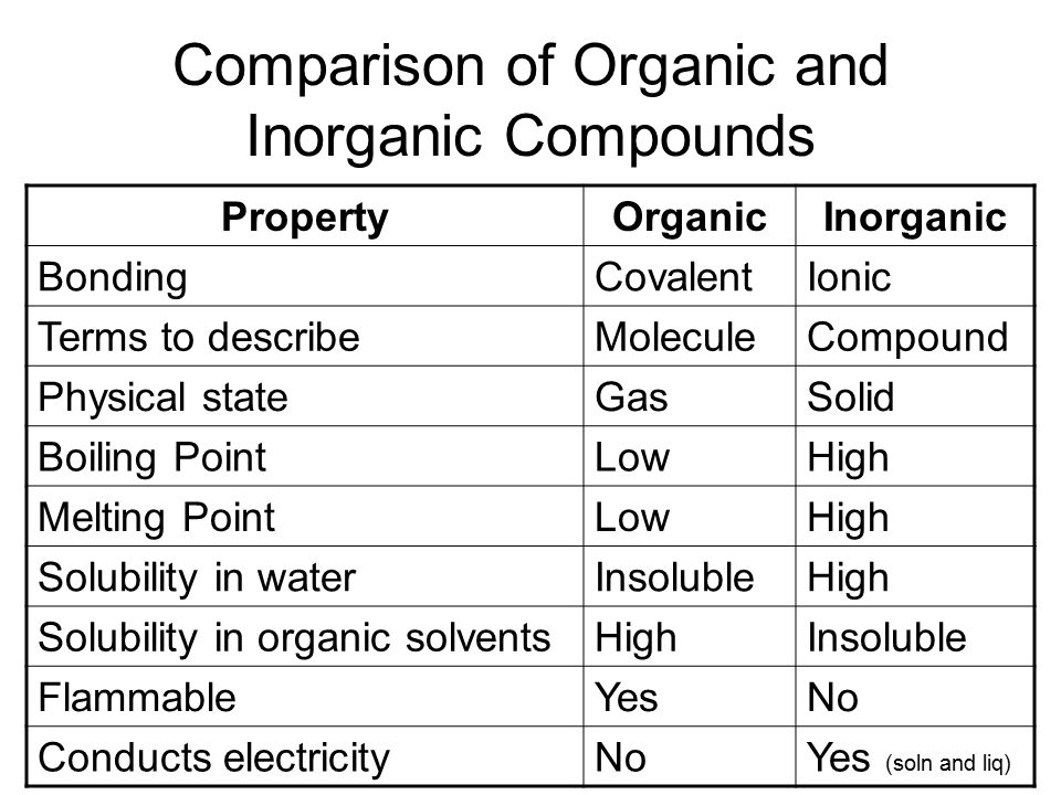 Comparison of Organic and Inorganic Compounds PropertyOrganicInorganic BondingCovalentIonic Terms to describeMoleculeCompound Physical stateGasSolid Boiling PointLowHigh Melting PointLowHigh Solubility in waterInsolubleHigh Solubility in organic solventsHighInsoluble FlammableYesNo Conducts electricityNoYes (soln and liq)
