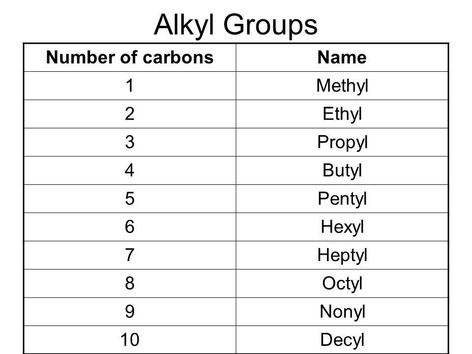 Alkyl Groups Number of carbonsName 1Methyl 2Ethyl 3Propyl 4Butyl 5Pentyl 6Hexyl 7Heptyl 8Octyl 9Nonyl 10Decyl