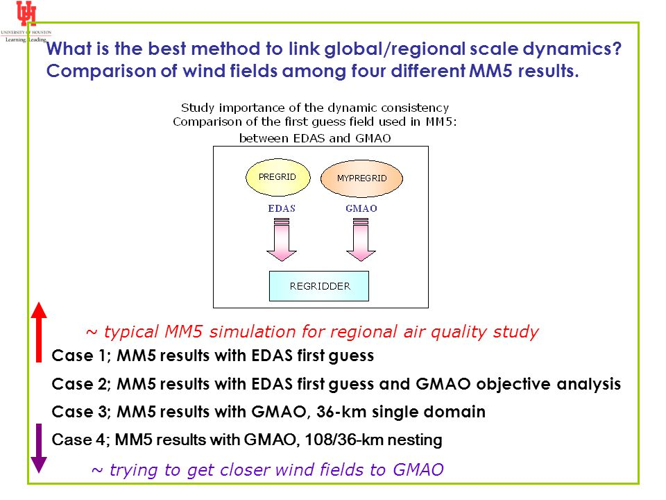 What is the best method to link global/regional scale dynamics? Comparison of wind fields among four different MM5 results. Case 1; MM5 results with E