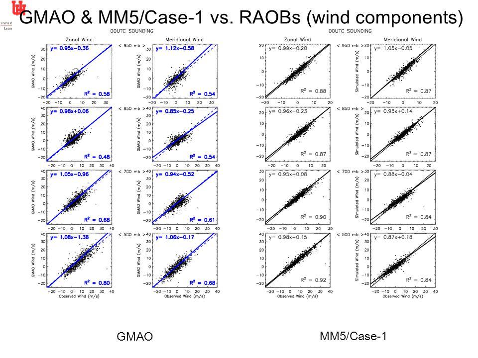 GMAO MM5/Case-1 00z GMAO & MM5/Case-1 vs. RAOBs (wind components)