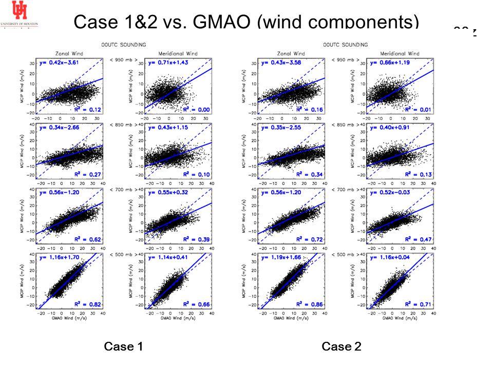 Case 1&2 vs. GMAO (wind components) 00z Case 2Case 1