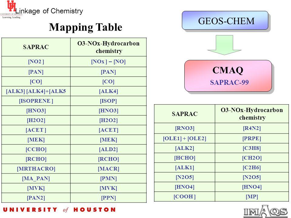 Mapping Table SAPRAC O3-NOx-Hydrocarbon chemistry [NO2 ] [NOx ] – [NO] [PAN] [CO] [ALK3] [ALK4]+[ALK5[ALK4] [ISOPRENE ][ISOP] [HNO3] [H2O2] [ACET ] [M