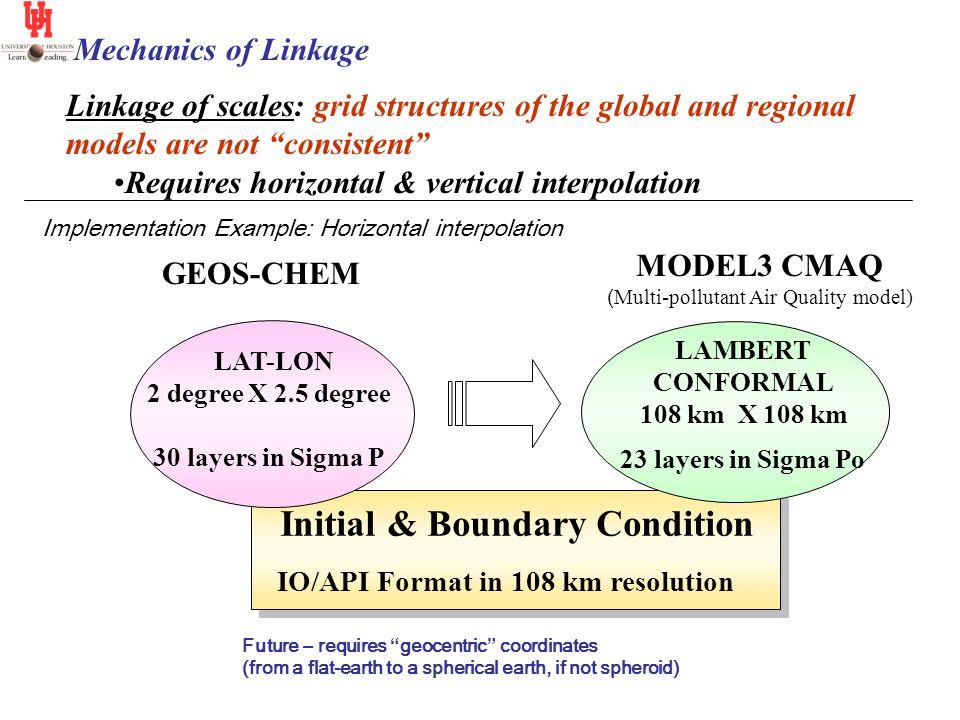 LAT-LON 2 degree X 2.5 degree 30 layers in Sigma P LAMBERT CONFORMAL 108 km X 108 km 23 layers in Sigma Po Initial & Boundary Condition IO/API Format
