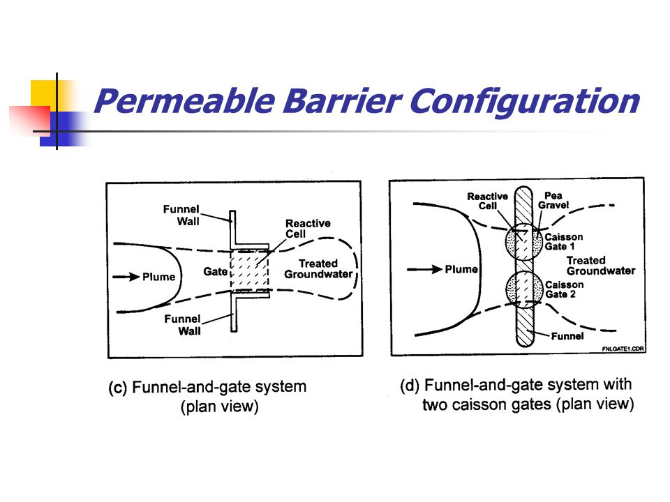 Funnel-and-Gate with Single and Serial Reactive Medium