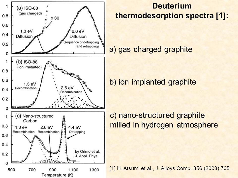 Deuterium thermodesorption spectra [1]: а) gas charged graphite [1] H.