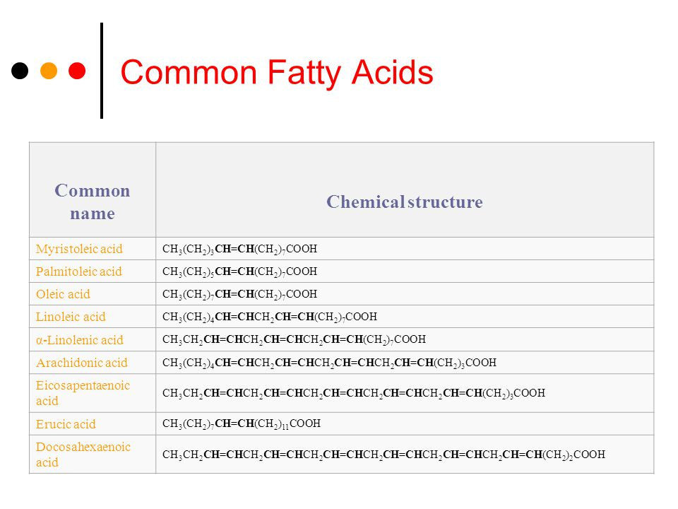 Common Fatty Acids Common name Chemical structure Myristoleic acid CH 3 (CH 2 ) 3 CH=CH(CH 2 ) 7 COOH Palmitoleic acid CH 3 (CH 2 ) 5 CH=CH(CH 2 ) 7 COOH Oleic acid CH 3 (CH 2 ) 7 CH=CH(CH 2 ) 7 COOH Linoleic acid CH 3 (CH 2 ) 4 CH=CHCH 2 CH=CH(CH 2 ) 7 COOH α-Linolenic acid CH 3 CH 2 CH=CHCH 2 CH=CHCH 2 CH=CH(CH 2 ) 7 COOH Arachidonic acid CH 3 (CH 2 ) 4 CH=CHCH 2 CH=CHCH 2 CH=CHCH 2 CH=CH(CH 2 ) 3 COOH Eicosapentaenoic acid CH 3 CH 2 CH=CHCH 2 CH=CHCH 2 CH=CHCH 2 CH=CHCH 2 CH=CH(CH 2 ) 3 COOH Erucic acid CH 3 (CH 2 ) 7 CH=CH(CH 2 ) 11 COOH Docosahexaenoic acid CH 3 CH 2 CH=CHCH 2 CH=CHCH 2 CH=CHCH 2 CH=CHCH 2 CH=CHCH 2 CH=CH(CH 2 ) 2 COOH