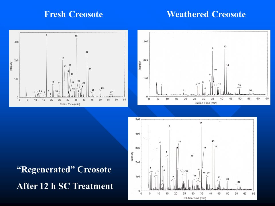 Fresh CreosoteWeathered Creosote Regenerated Creosote After 12 h SC Treatment