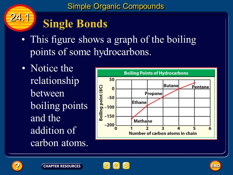 Single Bonds 24.1 Simple Organic Compounds The table lists four saturated hydrocarbons. Notice how each carbon atom appears to be a link in a chain co