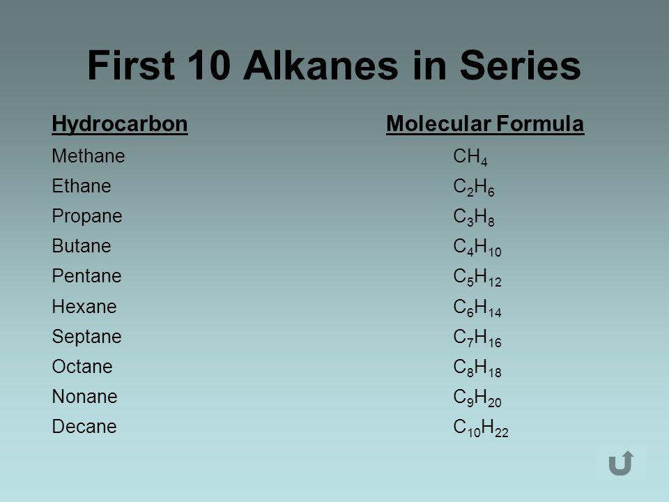 First 10 Alkanes in Series HydrocarbonMolecular Formula MethaneCH 4 EthaneC 2 H 6 PropaneC 3 H 8 ButaneC 4 H 10 PentaneC 5 H 12 HexaneC 6 H 14 SeptaneC 7 H 16 OctaneC 8 H 18 NonaneC 9 H 20 DecaneC 10 H 22