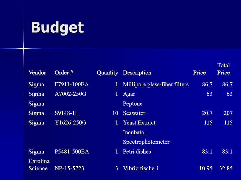 Budget VendorOrder #QuantityDescriptionPrice Total Price SigmaF7911-100EA1Millipore glass-fiber filters86.7 SigmaA7002-250G1Agar63 SigmaPeptone SigmaS9148-1L10Seawater20.7207 SigmaY1626-250G1Yeast Extract115 Incubator Spectrophotometer SigmaP5481-500EA1Petri dishes83.1 Carolina ScienceNP-15-57233Vibrio fischeri10.9532.85