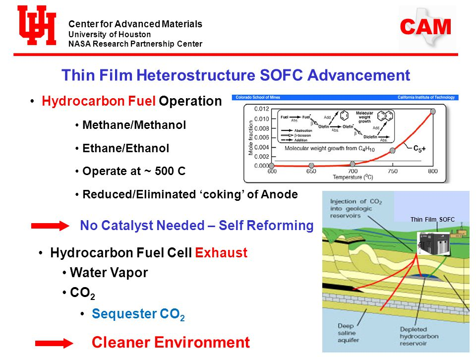 Center for Advanced Materials University of Houston NASA Research Partnership Center CAM Thin Film Heterostructure SOFC Advancement Hydrocarbon Fuel Operation Methane/Methanol Ethane/Ethanol Operate at ~ 500 C Reduced/Eliminated 'coking' of Anode No Catalyst Needed – Self Reforming Hydrocarbon Fuel Cell Exhaust Water Vapor CO 2 Sequester CO 2 ECHO Black BoxThin Film SOFC Cleaner Environment