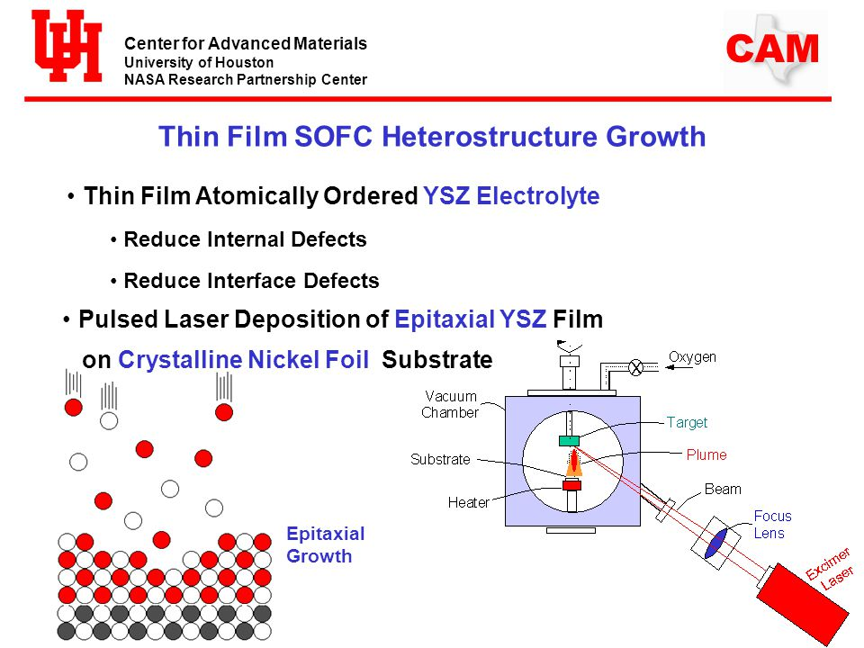 Center for Advanced Materials University of Houston NASA Research Partnership Center CAM Thin Film SOFC Heterostructure Growth Thin Film Atomically Ordered YSZ Electrolyte Reduce Internal Defects Reduce Interface Defects Epitaxial Growth Pulsed Laser Deposition of Epitaxial YSZ Film on Crystalline Nickel Foil Substrate