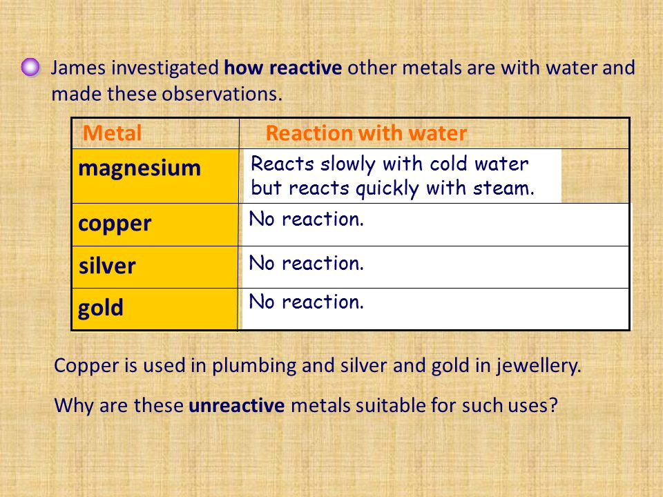 Put the following metals in order of reactivity based on their reaction with water, starting with the most reactive: copper, gold, magnesium, lithium, potassium, silver, sodium.