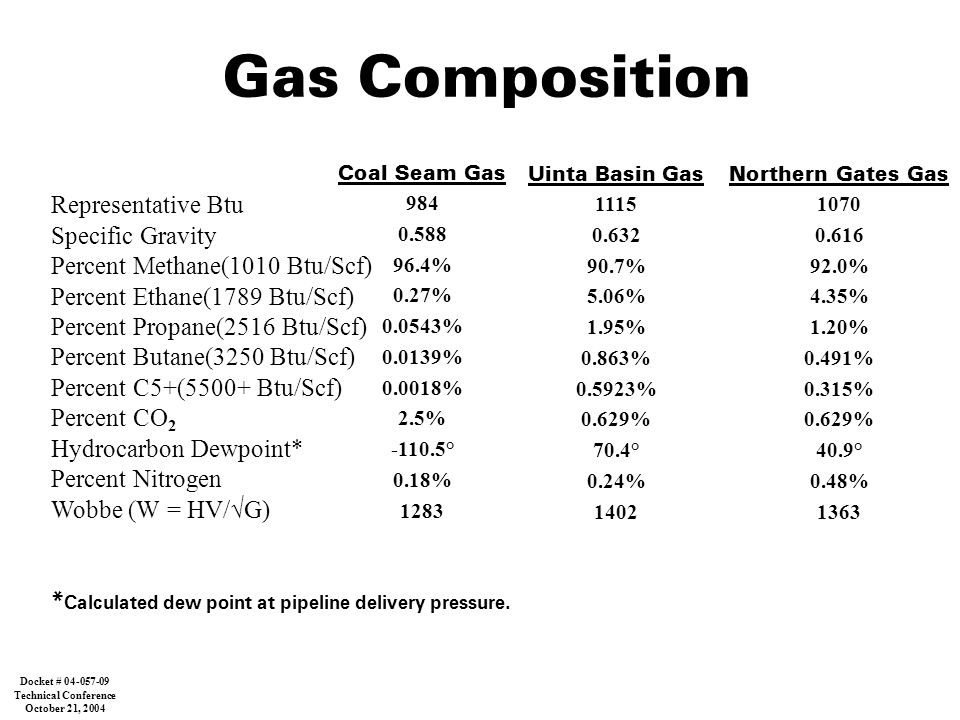 Gas Composition Coal Seam Gas 984 0.588 96.4% 0.27% 0.0543% 0.0139% 0.0018% 2.5% -110.5° 0.18% 1283 Uinta Basin Gas 1115 0.632 90.7% 5.06% 1.95% 0.863% 0.5923% 0.629% 70.4° 0.24% 1402 Representative Btu Specific Gravity Percent Methane(1010 Btu/Scf) Percent Ethane(1789 Btu/Scf) Percent Propane(2516 Btu/Scf) Percent Butane(3250 Btu/Scf) Percent C5+(5500+ Btu/Scf) Percent CO 2 Hydrocarbon Dewpoint* Percent Nitrogen Wobbe (W = HV/  G) * Calculated dew point at pipeline delivery pressure.