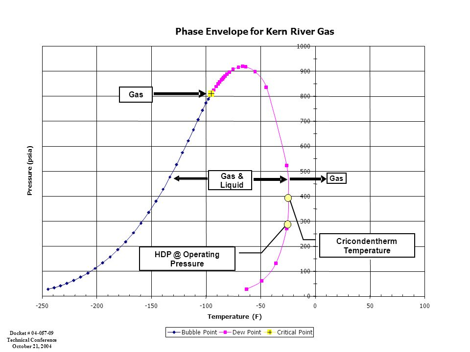 Cricondentherm Temperature Phase Envelope for Kern River Gas 0 100 200 300 400 500 600 700 800 900 1000 -250-200-150-100-50050100 Temperature (F) Pressure (psia) Bubble PointDew PointCritical Point Gas & Liquid Gas Cricondentherm Temperature Gas HDP @ Operating Pressure Docket # 04-057-09 Technical Conference October 21, 2004