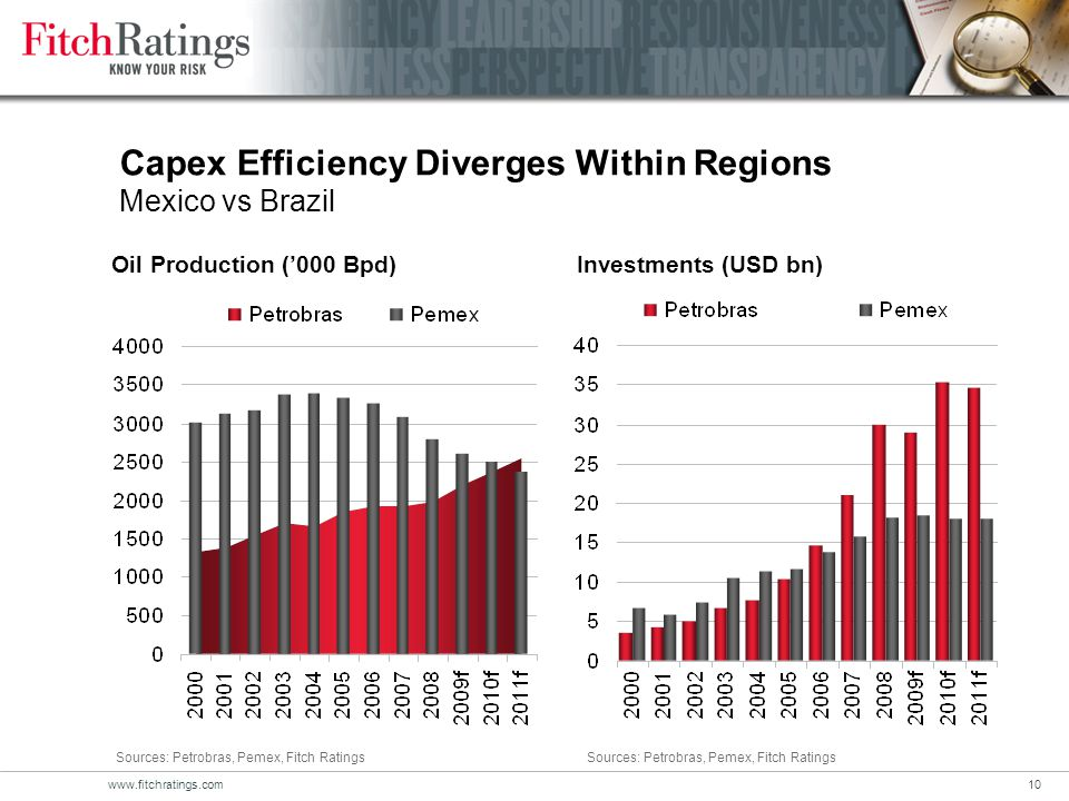 www.fitchratings.com10 Capex Efficiency Diverges Within Regions Mexico vs Brazil Oil Production ('000 Bpd)Investments (USD bn) Sources: Petrobras, Pemex, Fitch Ratings