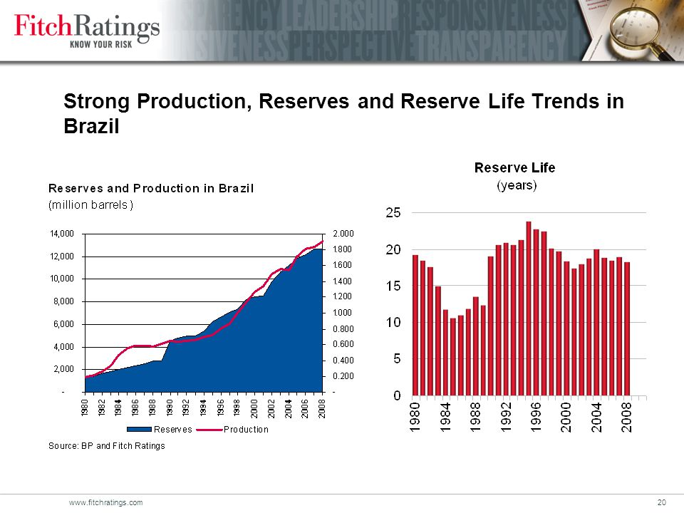 www.fitchratings.com20 Strong Production, Reserves and Reserve Life Trends in Brazil