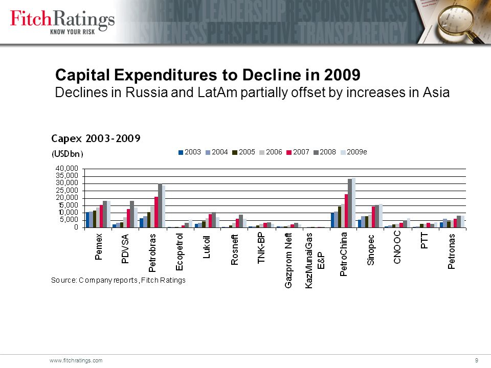www.fitchratings.com9 Capital Expenditures to Decline in 2009 Declines in Russia and LatAm partially offset by increases in Asia