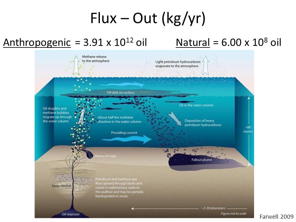 Residence Time *1 barrel = 138.8 kg Amount in reservoir = 5 trillion barrel* = 6.94 x10 14 kg Natural seep = 6.00 x10 8 kg/year Anthropogenic = 3.91 x10 12 kg/year Reservoir 6.94 x10 14 kg 6.00 x10 8 kg/yr 3.91 x10 12 kg/yr 1.05 x10 14 kg/yr