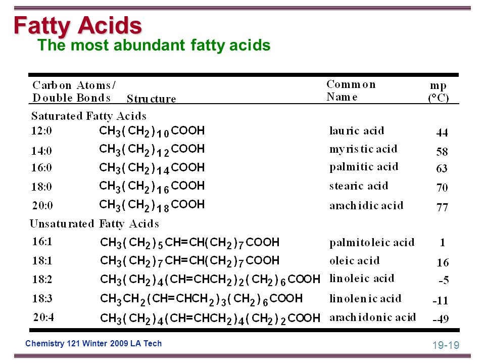 19-19 Chemistry 121 Winter 2009 LA Tech Fatty Acids The most abundant fatty acids