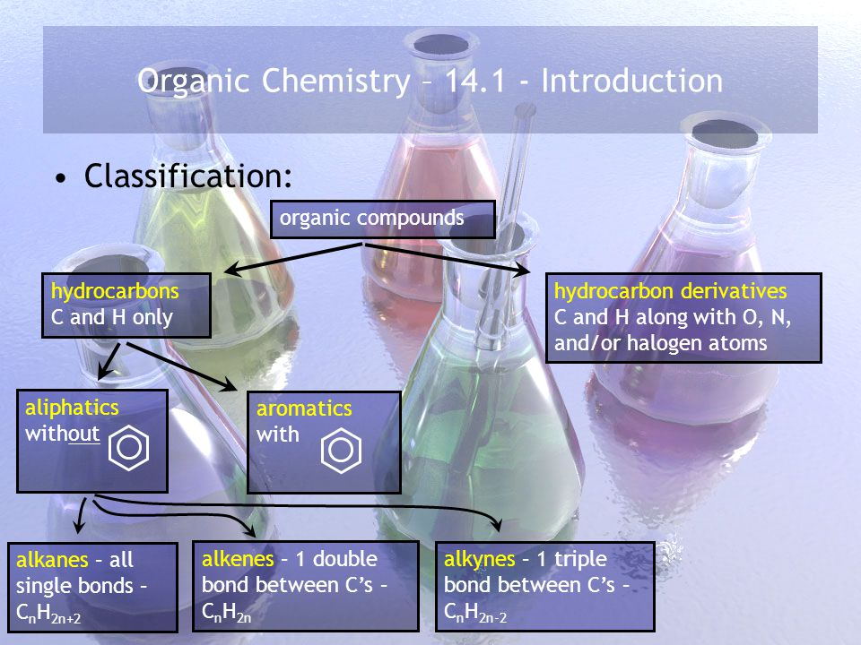 Organic Chemistry – 14.1 - Introduction Classification: organic compounds hydrocarbons C and H only hydrocarbon derivatives C and H along with O, N, and/or halogen atoms aliphatics without aromatics with alkynes – 1 triple bond between C's – C n H 2n-2 alkenes – 1 double bond between C's – C n H 2n alkanes – all single bonds – C n H 2n+2 finished with aliphatics; aromatics today